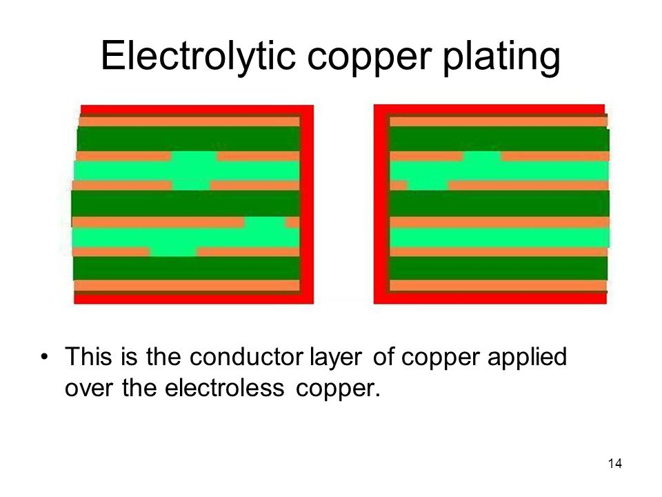 14 Electrolytic copper plating This is the conductor layer of copper applied over the electroless copper.