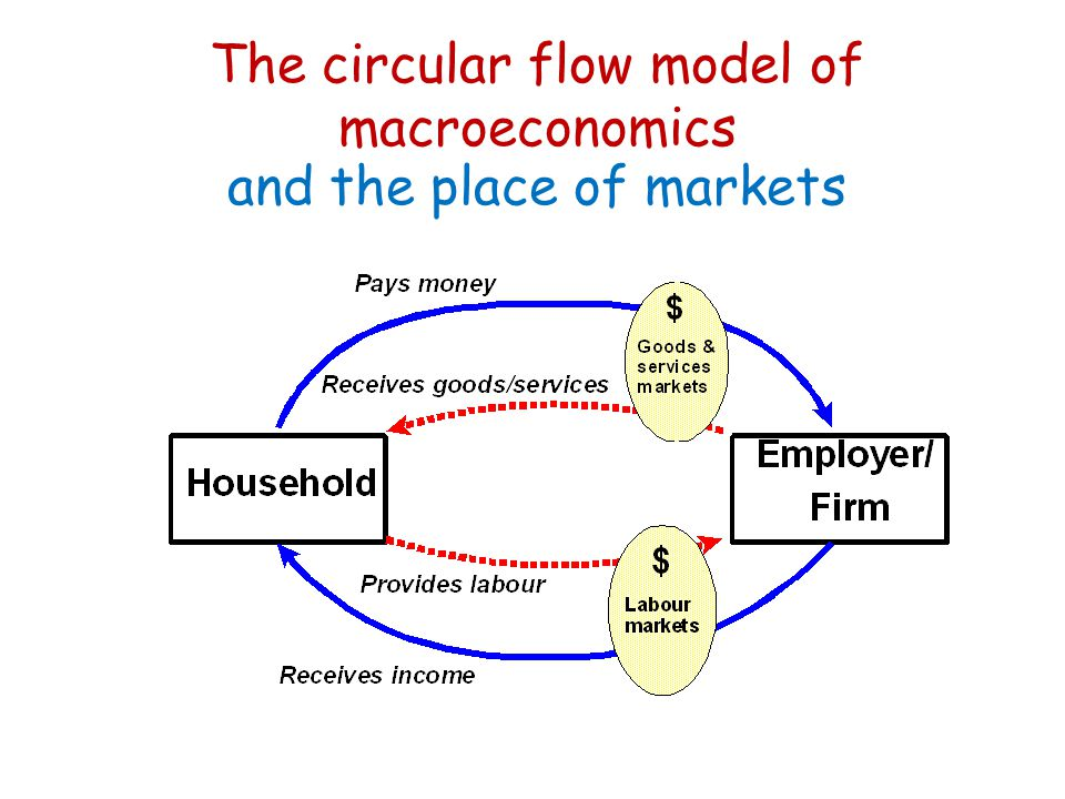 The circular flow model of macroeconomics and the place of markets