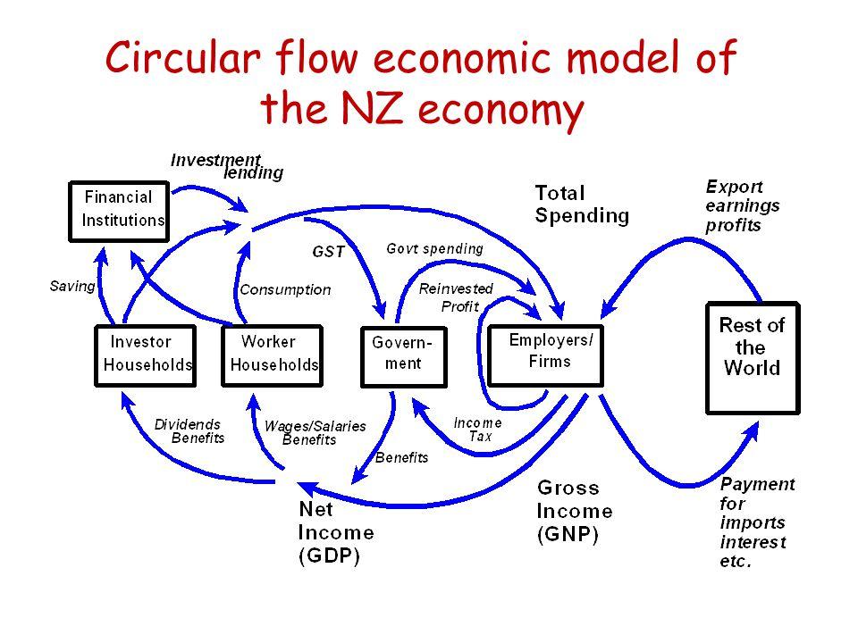 Circular flow economic model of the NZ economy