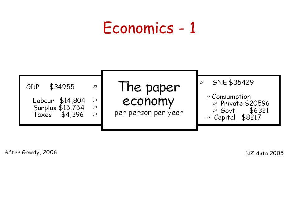 Economics - 1