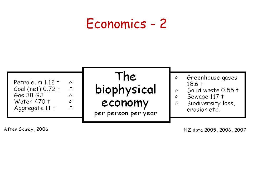 Economics - 2