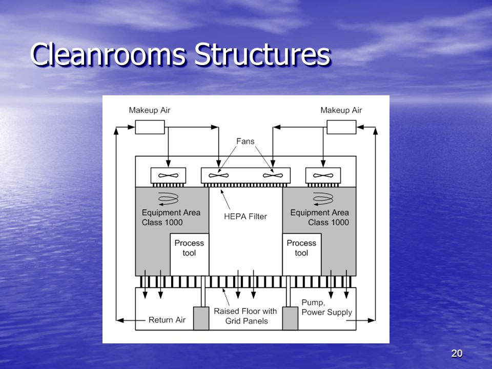 Cleanrooms Structures 20