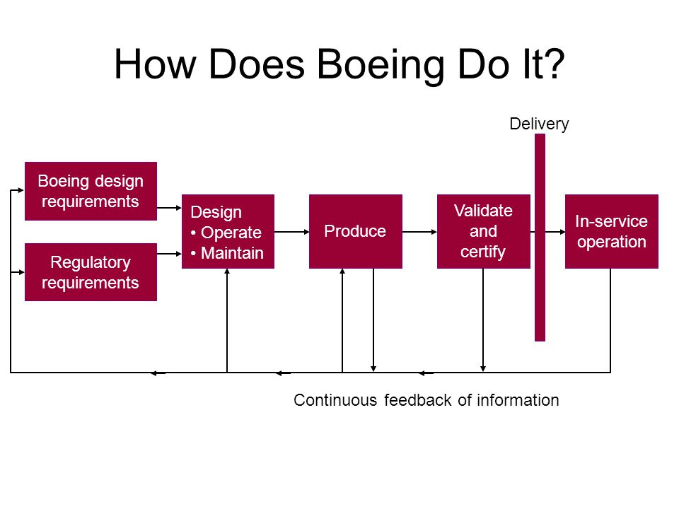 Commercial Jet Fleet Safety Record Structural Reliability is a Given; One cannot argue with the results