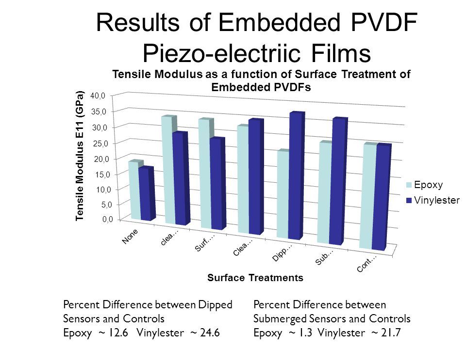 Results of Embedded PVDF Piezo-electriic Films Percent Difference between Dipped Sensors and Controls Epoxy ~ 12.6 Vinylester ~ 24.6 Percent Difference between Submerged Sensors and Controls Epoxy ~ 1.3 Vinylester ~ 21.7