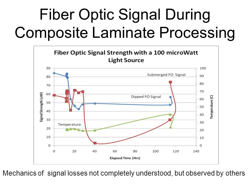 Fiber Optic Signal During Composite Laminate Processing Mechanics of signal losses not completely understood, but observed by others