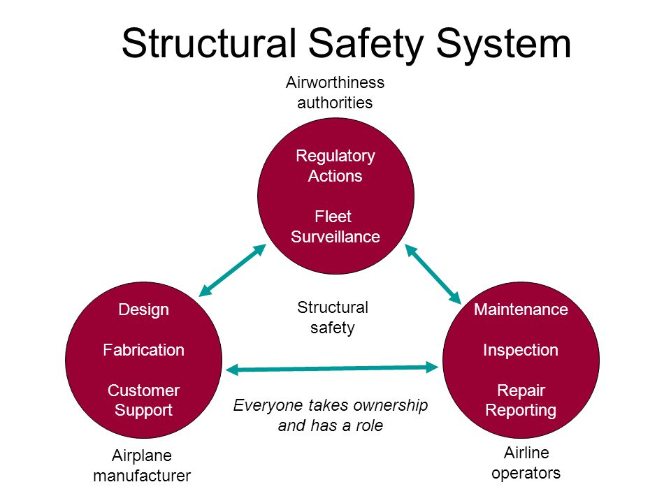 Structural Safety System Regulatory Actions Fleet Surveillance Design Fabrication Customer Support Maintenance Inspection Repair Reporting Airplane manufacturer Airline operators Airworthiness authorities Structural safety Everyone takes ownership and has a role