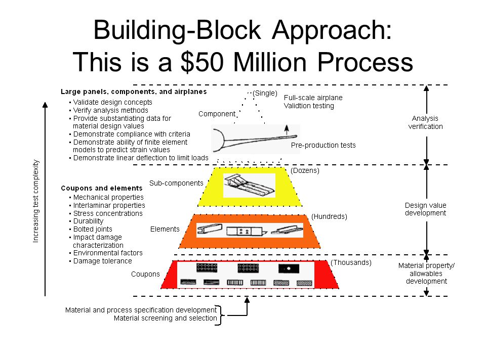 Building-Block Approach: This is a $50 Million Process