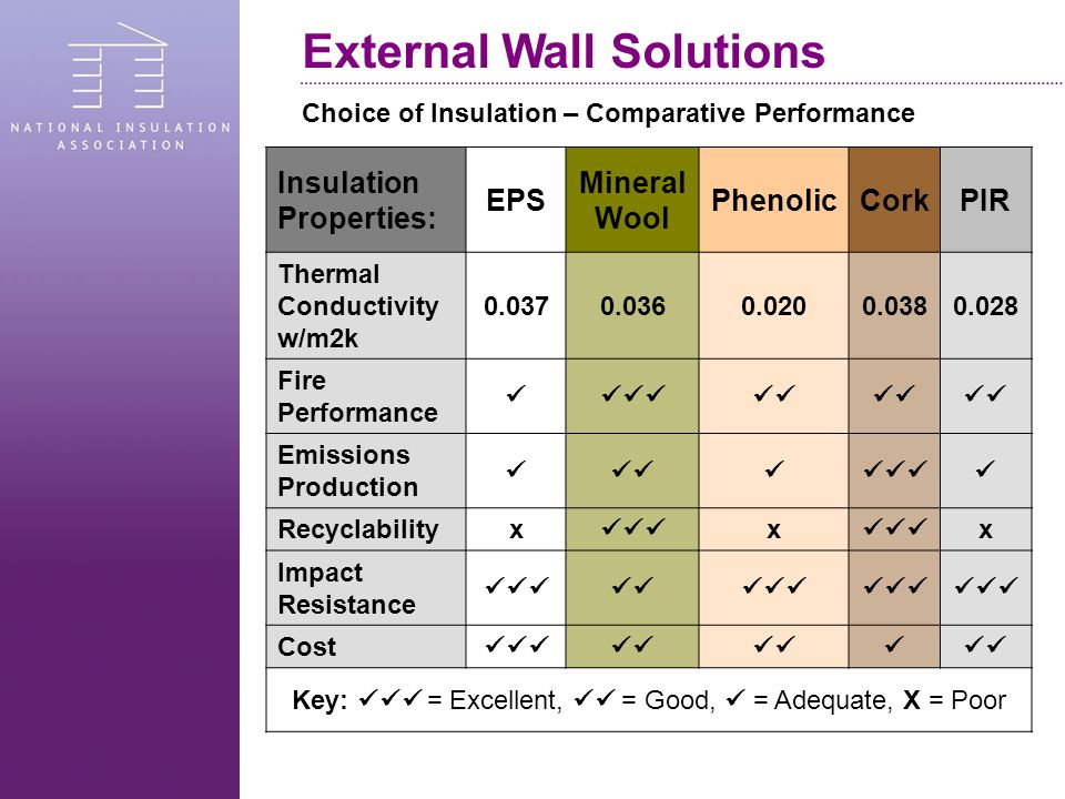 Insulation Properties: EPS Mineral Wool PhenolicCorkPIR Thermal Conductivity w/m2k 0.0370.0360.0200.0380.028 Fire Performance Emissions Production Recyclabilityx x x Impact Resistance Cost Key: = Excellent, = Good, = Adequate, X = Poor Choice of Insulation – Comparative Performance External Wall Solutions