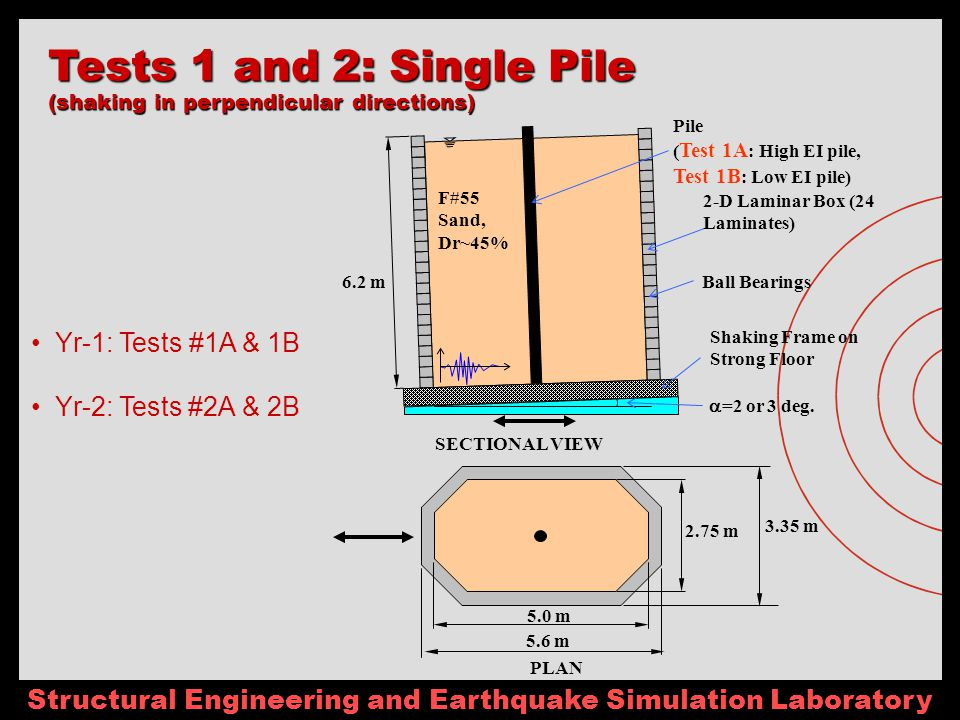 Structural Engineering and Earthquake Simulation Laboratory 5.0 m 2.75 m 6.2 m SECTIONAL VIEW PLAN Shaking Frame on Strong Floor Pile ( Test 1A : High EI pile, Test 1B : Low EI pile) =2 or 3 deg.