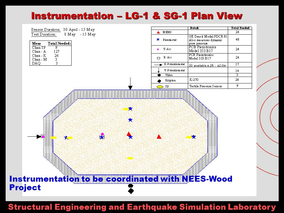 Structural Engineering and Earthquake Simulation Laboratory Instrumentation – LG-1 & SG-1 Plan View Instrumentation to be coordinated with NEES-Wood Project