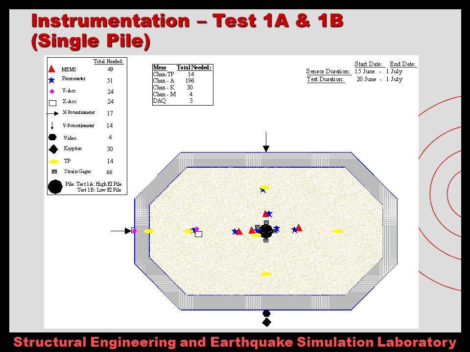 Structural Engineering and Earthquake Simulation Laboratory Instrumentation – Test 1A & 1B (Single Pile)