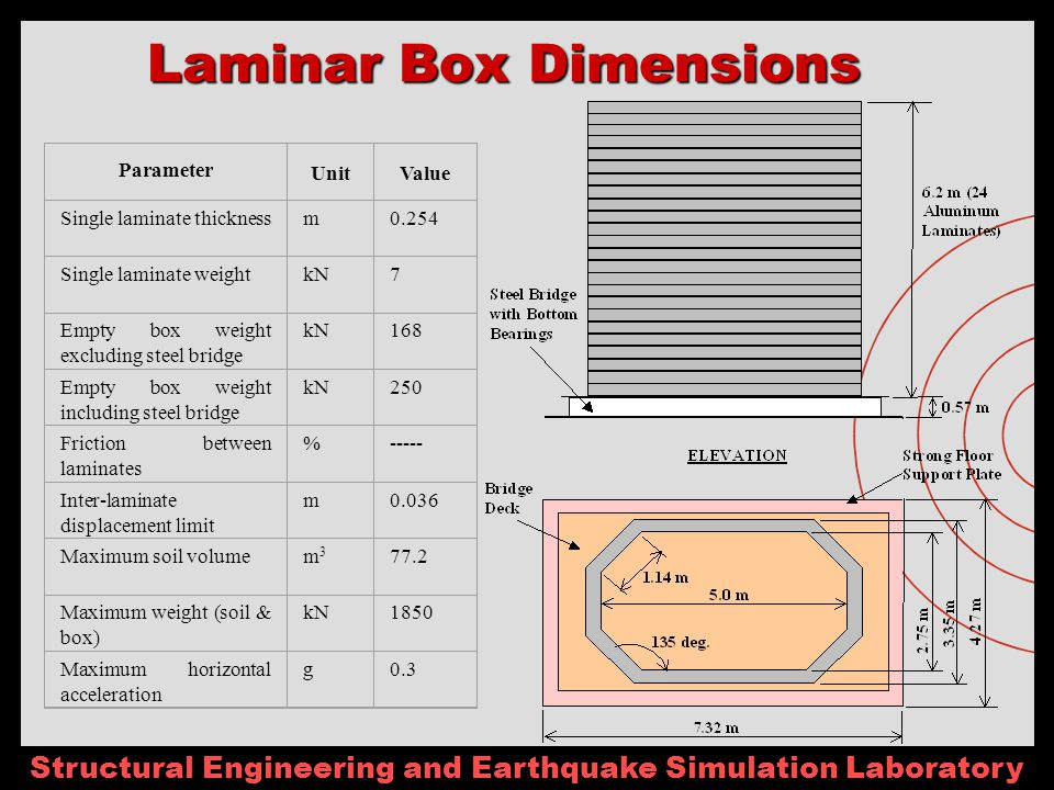Structural Engineering and Earthquake Simulation Laboratory Laminar Box Dimensions Parameter UnitValue Single laminate thicknessm0.254 Single laminate weightkN7 Empty box weight excluding steel bridge kN168 Empty box weight including steel bridge kN250 Friction between laminates %----- Inter-laminate displacement limit m0.036 Maximum soil volumem3m3 77.2 Maximum weight (soil & box) kN1850 Maximum horizontal acceleration g0.3