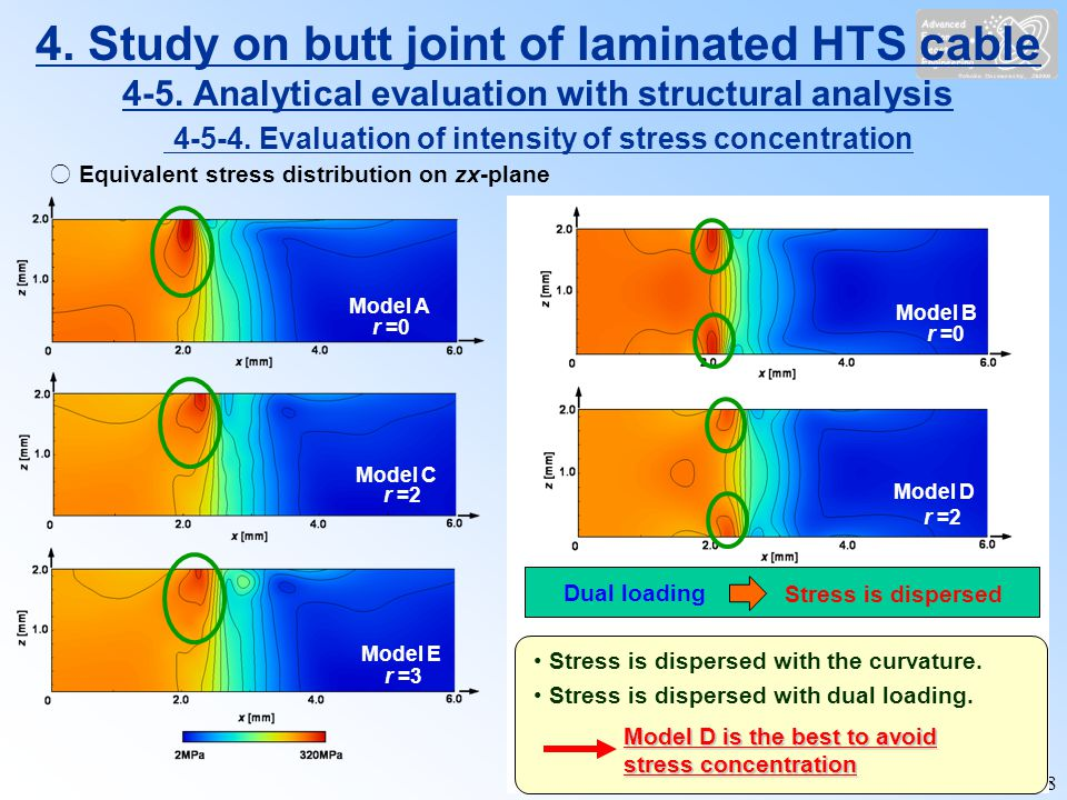 18 Equivalent stress distribution on zx-plane Model A r =0 Model C r =2 Model E r =3 Evaluating Influence of rod edge curvature on intensity of stress