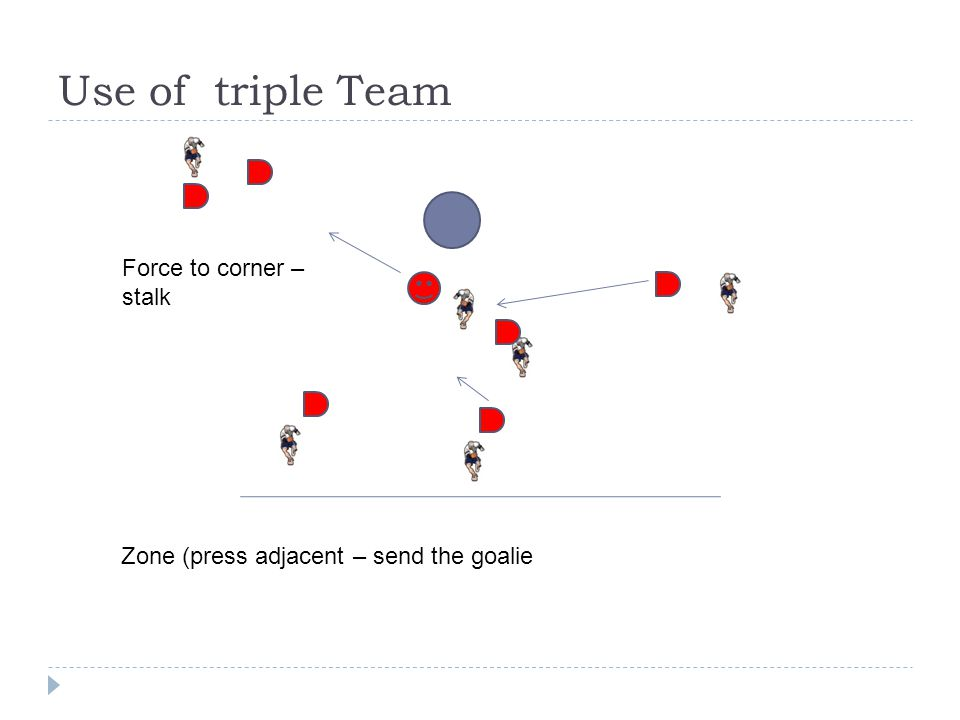 Use of triple Team Force to corner – stalk Zone (press adjacent – send the goalie