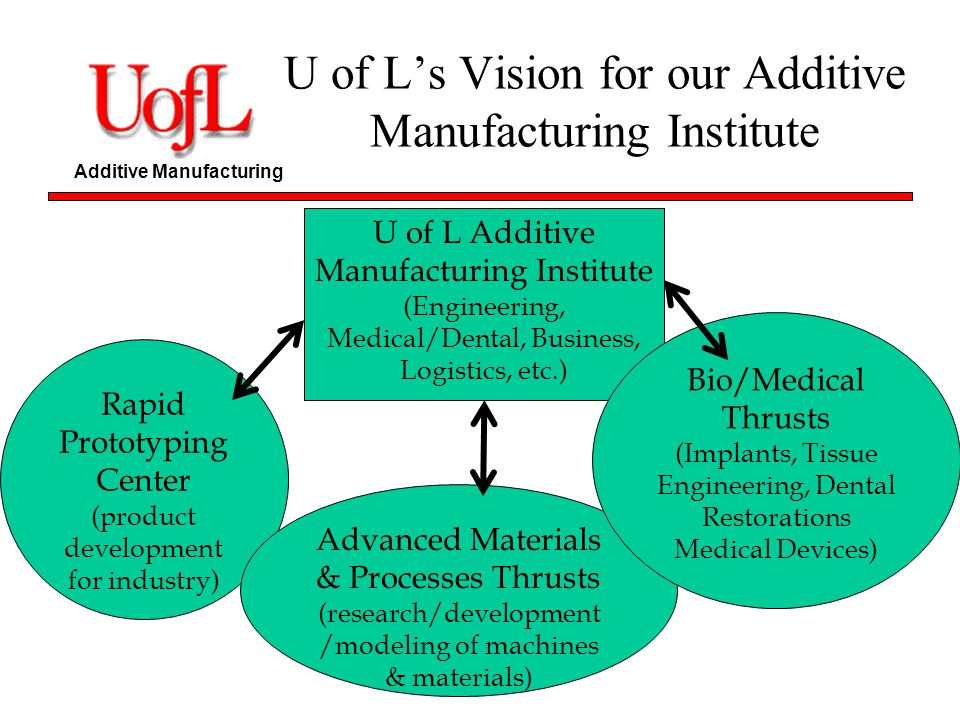 Additive Manufacturing U of Ls Vision for our Additive Manufacturing Institute U of L Additive Manufacturing Institute (Engineering, Medical/Dental, B
