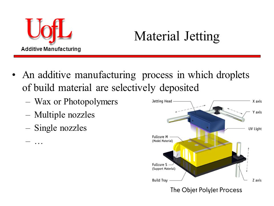 Additive Manufacturing Material Jetting An additive manufacturing process in which droplets of build material are selectively deposited –Wax or Photop