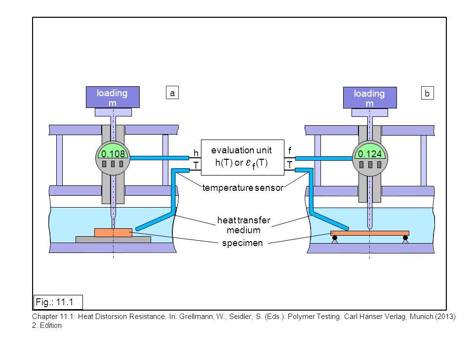 fiber or filler content (wt.-%) 0 10203040 PP/GF 130 120 100 90 110 140 150 PP/talc VST (°C) Fig.: 11.2 Chapter 11.1: Heat Distorsion Resistance.