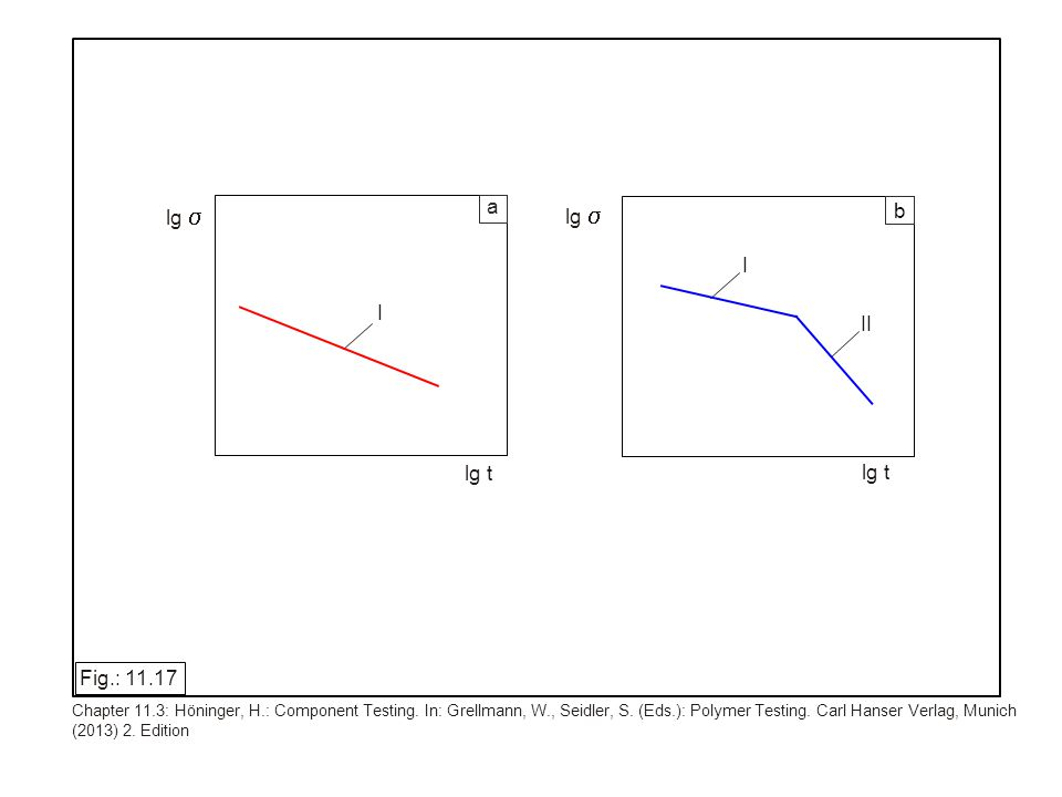 lg lg t I I II a b lg Fig.: 11.17 Chapter 11.3: Höninger, H.: Component Testing. In: Grellmann, W., Seidler, S. (Eds.): Polymer Testing. Carl Hanser V