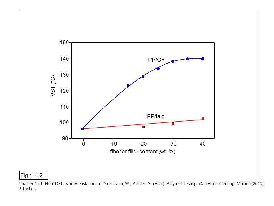 140 120 100 80 0 200 400 600 800 1000 t (h) a VST (°C) b 140 120 100 80 T E 1 2 3 4 water vapor homopolymer matrix material copolymer matrix material 0 200 400 600 800 1000 t (h) a 1 2 3 4 wash lye homopolymer matrix material copolymer matrix material VST (°C) a T E Fig.: 11.3 Chapter 11.1: Heat Distorsion Resistance.