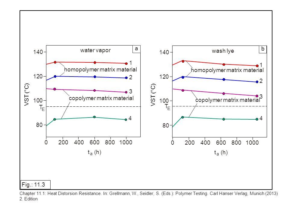 a b Fig.: 11.14 Chapter 11.3: Höninger, H.: Component Testing.