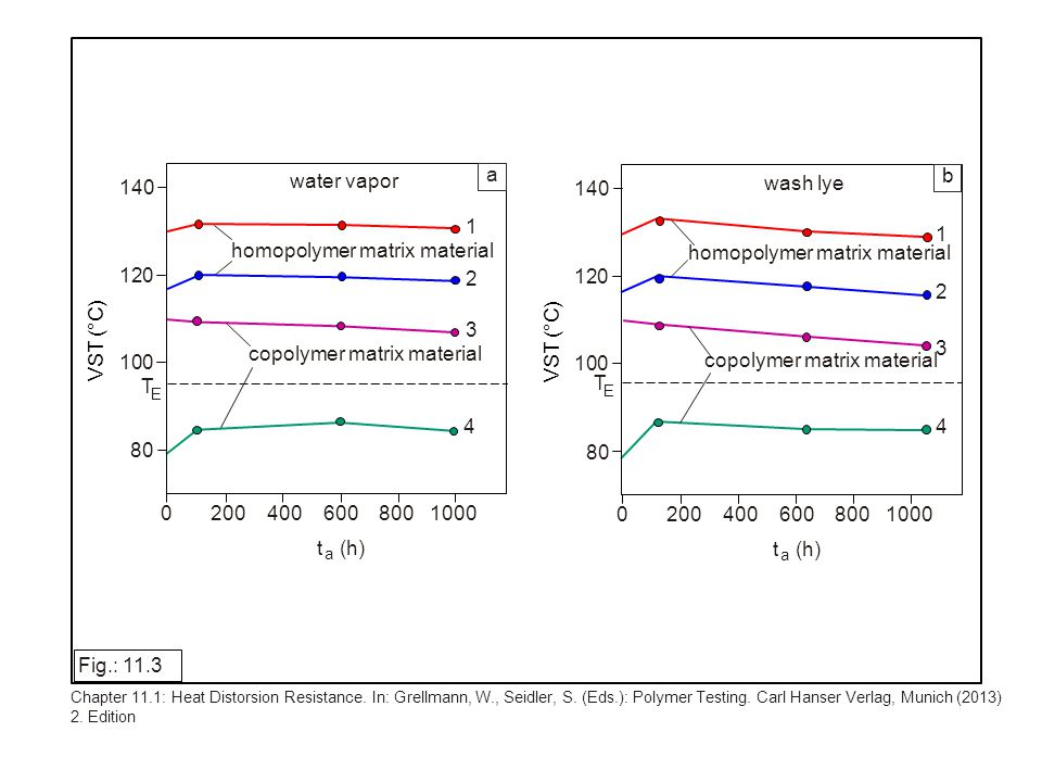 F l/8 l/4 l/4 l/4 l/8 l sandwich plate Fig.: 11.24 Chapter 11.3: Höninger, H.: Component Testing.