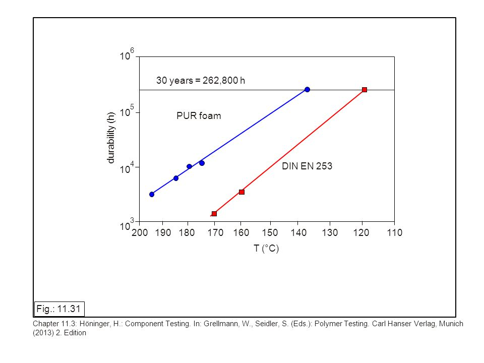 30 years = 262,800 h PUR foam DIN EN 253 200 190 180 170 160 150 140 130 120 110 10 6 5 4 3 T (°C) durability (h) Fig.: 11.31 Chapter 11.3: Höninger, H.: Component Testing.