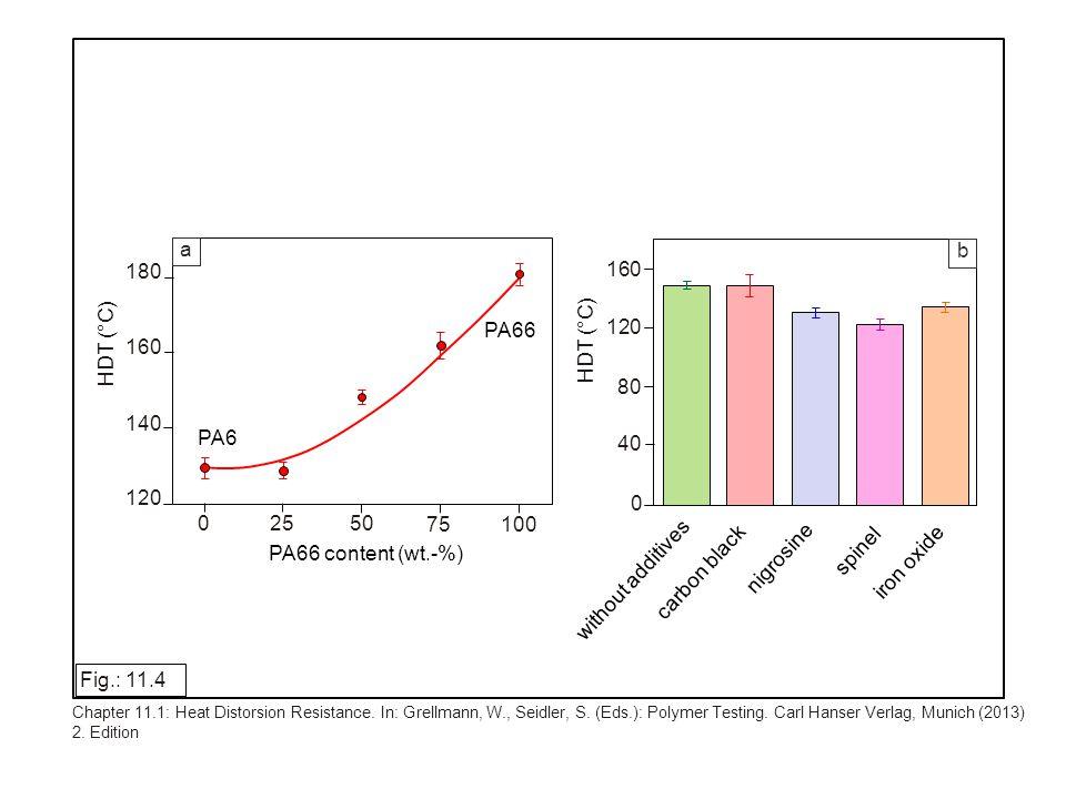 HDT-A glass transition region E f E E tan 400 300 200 100 0 1.0 0.8 0.6 0.4 0.2 0.0 4000 3000 2000 1000 0 f -50 0 50 100 150 200 T (°C) tan E (MPa) E; E (MPa) Fig.: 11.5 Chapter 11.1: Heat Distorsion Resistance.