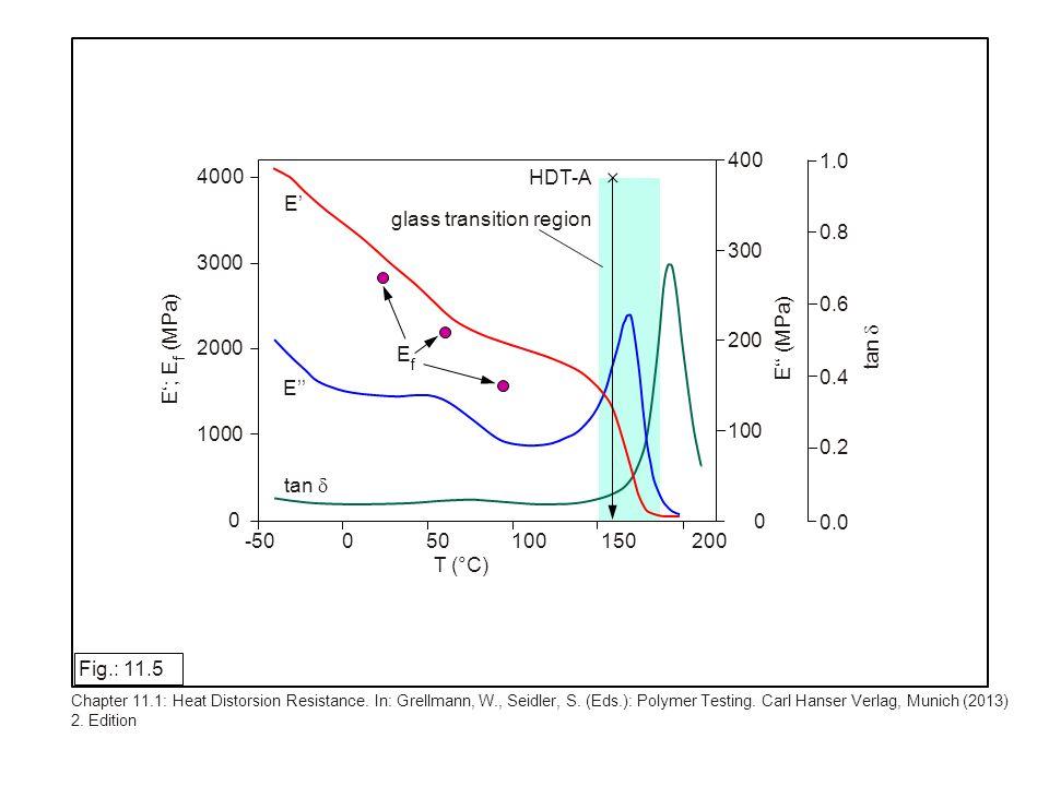 Fig.: 11.26 Chapter 11.3: Höninger, H.: Component Testing.