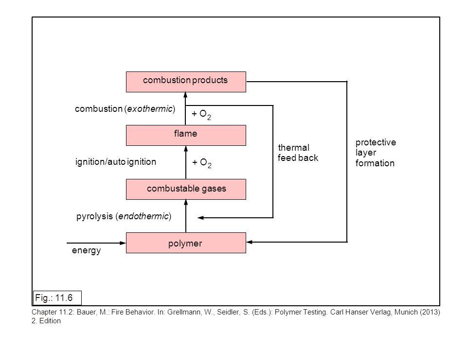 lg lg t I I II a b lg Fig.: 11.17 Chapter 11.3: Höninger, H.: Component Testing.