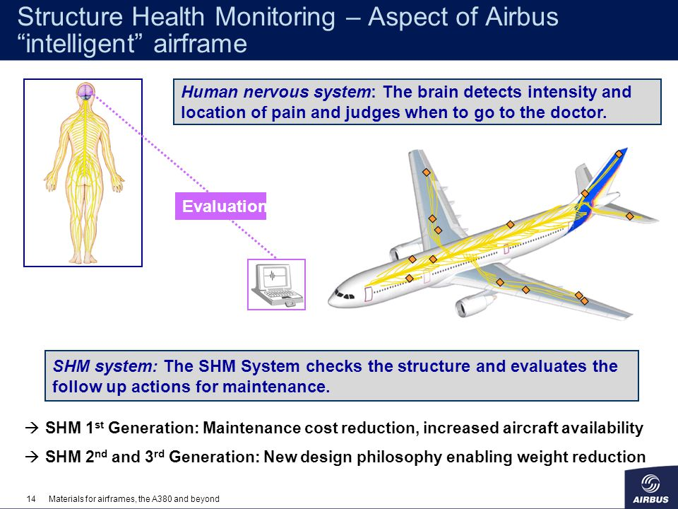14Materials for airframes, the A380 and beyond Structure Health Monitoring – Aspect of Airbus intelligent airframe SHM system: The SHM System checks t