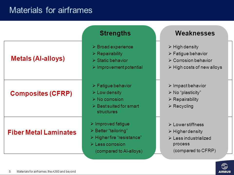 5Materials for airframes, the A380 and beyond Materials for airframes Metals (Al-alloys) Composites (CFRP) Fiber Metal Laminates Broad experience Repa
