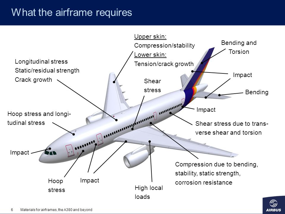 7Materials for airframes, the A380 and beyond Composites vs.