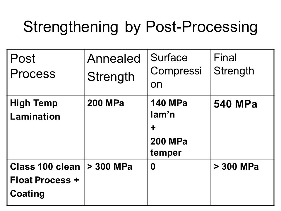Strengthening by Post-Processing Post Process Annealed Strength Surface Compressi on Final Strength High Temp Lamination 200 MPa140 MPa lamn + 200 MPa temper 540 MPa Class 100 clean Float Process + Coating > 300 MPa0