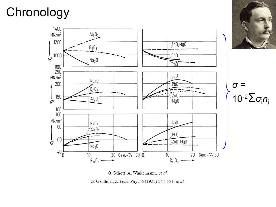 Chronology O. Schott, A. Winkelmann, et al. G. Gehlhoff, Z. tech. Phys. 6 (1925) 544-554, et al. σ = 10 -2 Σ σ i n i