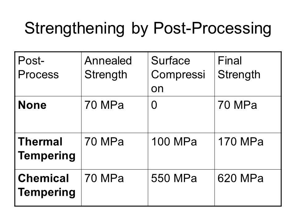 Strengthening by Post-Processing Post- Process Annealed Strength Surface Compressi on Final Strength None70 MPa0 Thermal Tempering 70 MPa100 MPa170 MPa Chemical Tempering 70 MPa550 MPa620 MPa