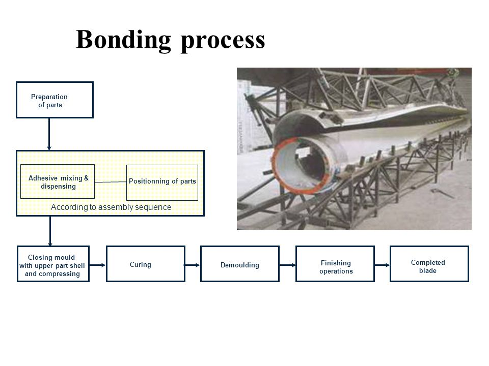 Preparation of parts Demoulding Curing Adhesive mixing & dispensing Bonding process Positionning of parts According to assembly sequence Finishing operations Completed blade Closing mould with upper part shell and compressing