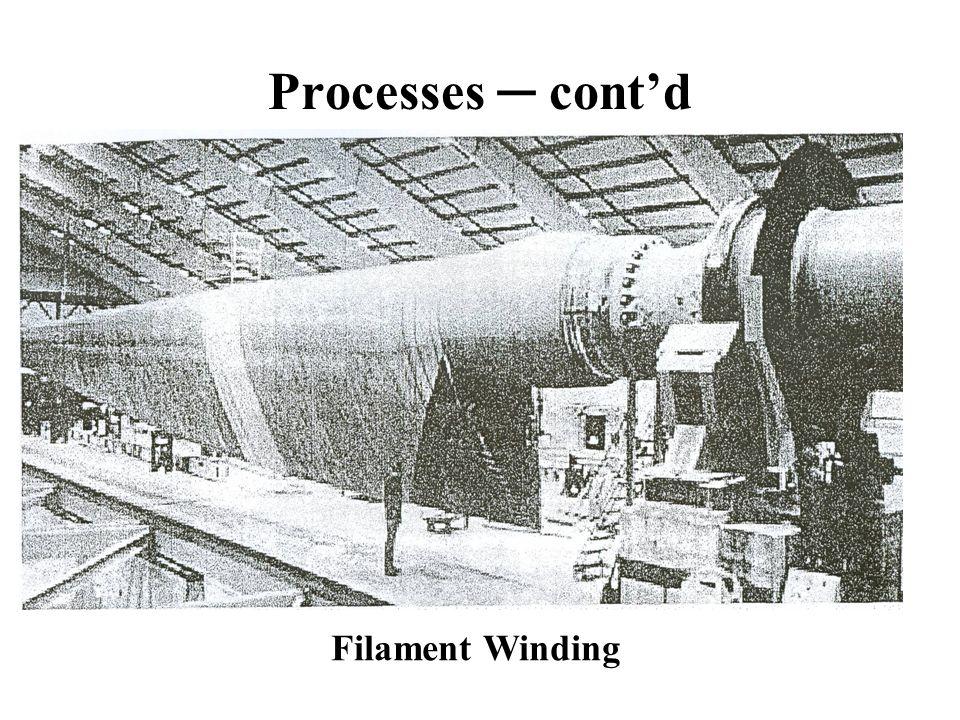 Processes contd Filament Winding
