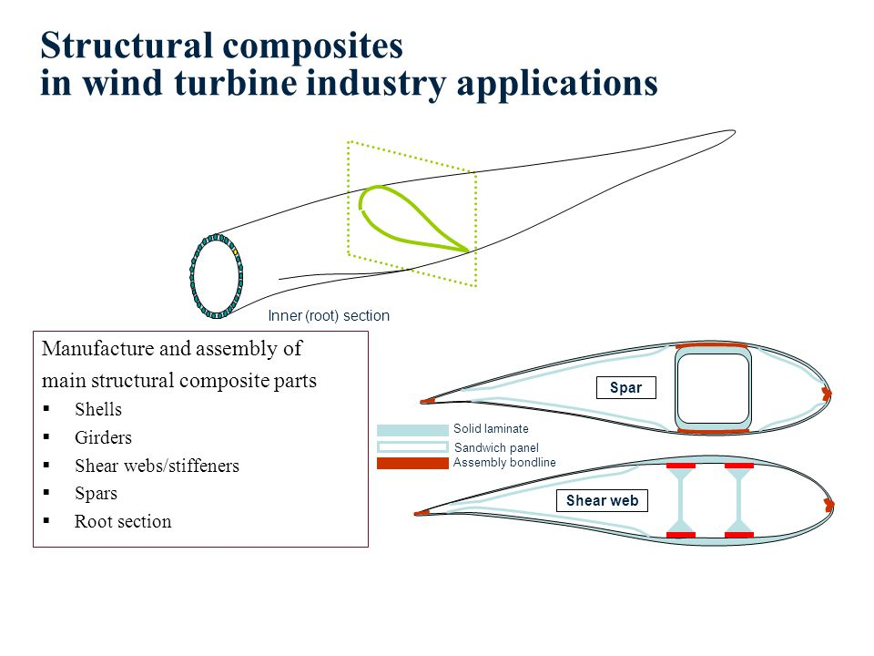 Inner (root) section Structural composites in wind turbine industry applications Manufacture and assembly of main structural composite parts Shells Girders Shear webs/stiffeners Spars Root section Spar Shear web Solid laminate Assembly bondline Sandwich panel