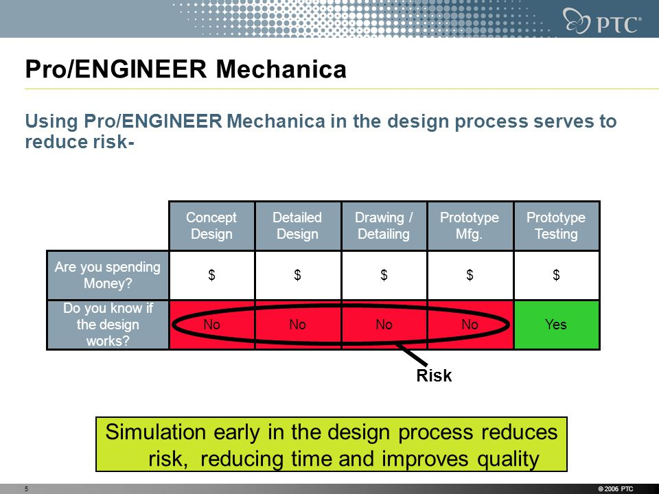 © 2006 PTC5 Pro/ENGINEER Mechanica Using Pro/ENGINEER Mechanica in the design process serves to reduce risk- Are you spending Money.