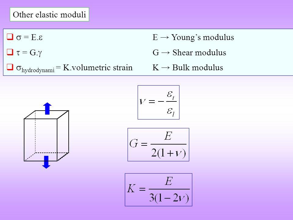 Other elastic moduli = E. E Youngs modulus = G. G Shear modulus hydrodynami = K.volumetric strainK Bulk modulus