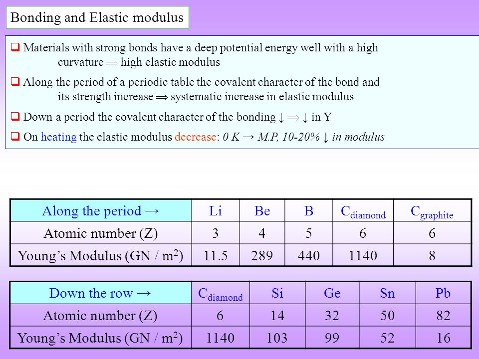 Bonding and Elastic modulus Materials with strong bonds have a deep potential energy well with a high curvature high elastic modulus Along the period