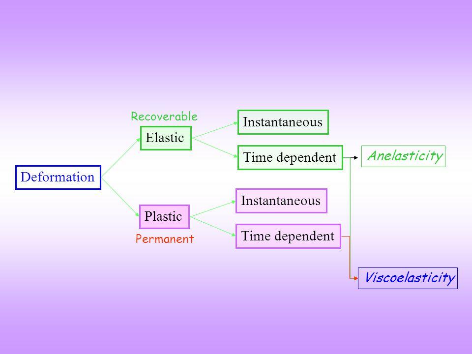 Elastic Plastic Deformation Instantaneous Time dependent Instantaneous Time dependent Recoverable Permanent Anelasticity Viscoelasticity