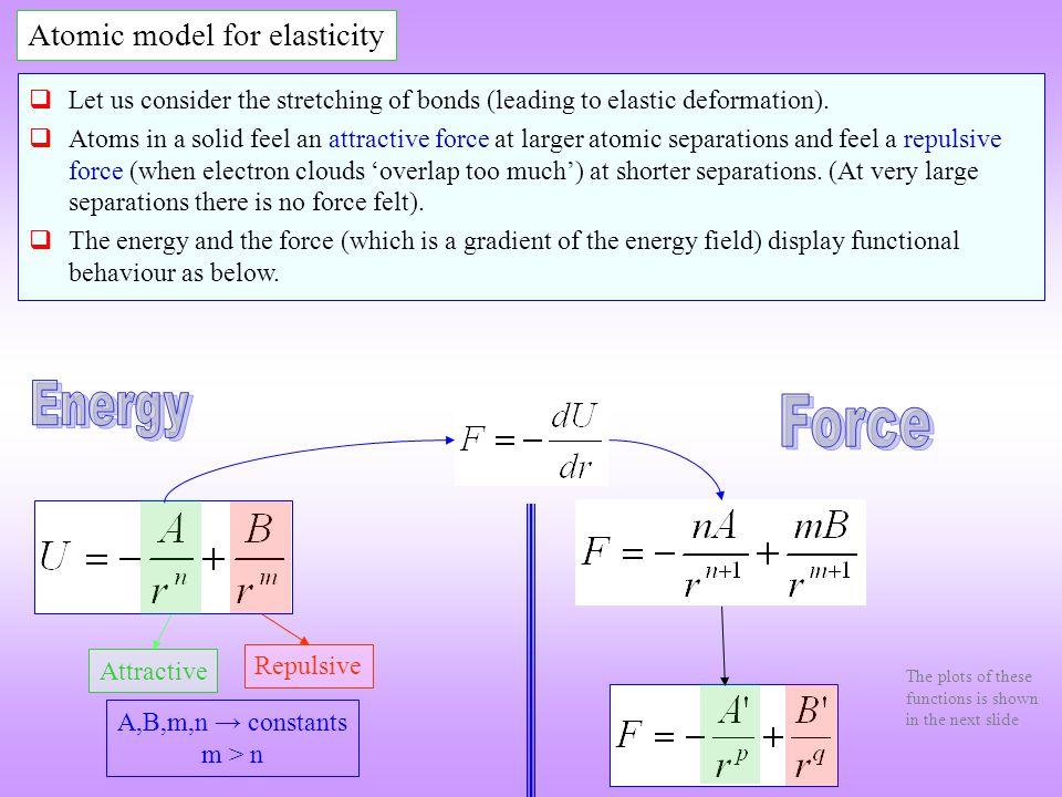 A,B,m,n constants m > n Attractive Repulsive Atomic model for elasticity Let us consider the stretching of bonds (leading to elastic deformation). Ato