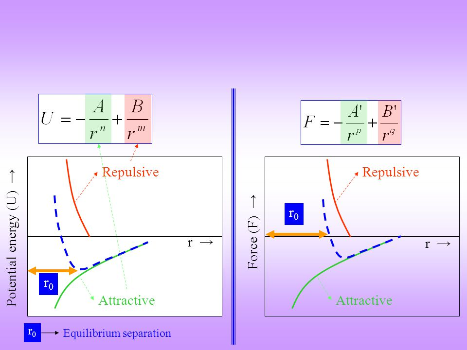 r Force r0r0 For displacements around r 0 Force-displacement curve is approximately linear THE LINEAR ELASTIC REGION Near r 0 the red line (tangent to the F-r curve at r = r 0 ) coincides with the blue line (F-r) curve Elastic modulus is the slope of the Force-interatomic spacing curve (F-r curve), at the