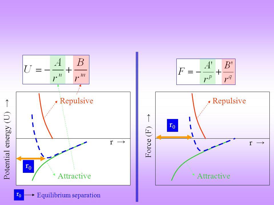 Composite modulus in isostress and isostrain conditions Under iso-strain conditions [ m = f = c ] I.e.