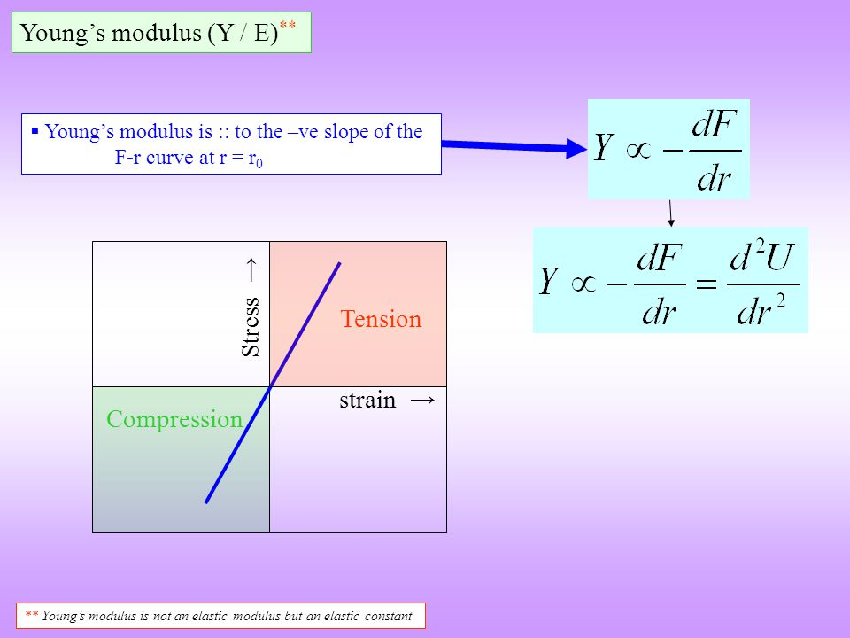 Youngs modulus (Y / E) ** Youngs modulus is :: to the –ve slope of the F-r curve at r = r 0 ** Youngs modulus is not an elastic modulus but an elastic