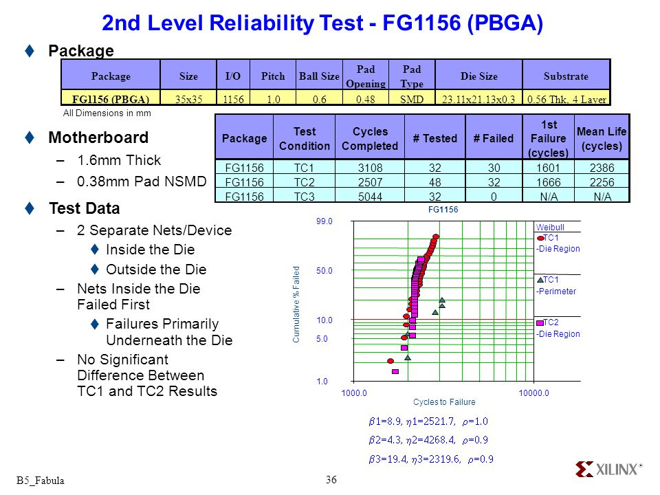 B5_Fabula 36 2nd Level Reliability Test - FG1156 (PBGA) Package Motherboard –1.6mm Thick –0.38mm Pad NSMD Test Data –2 Separate Nets/Device Inside the