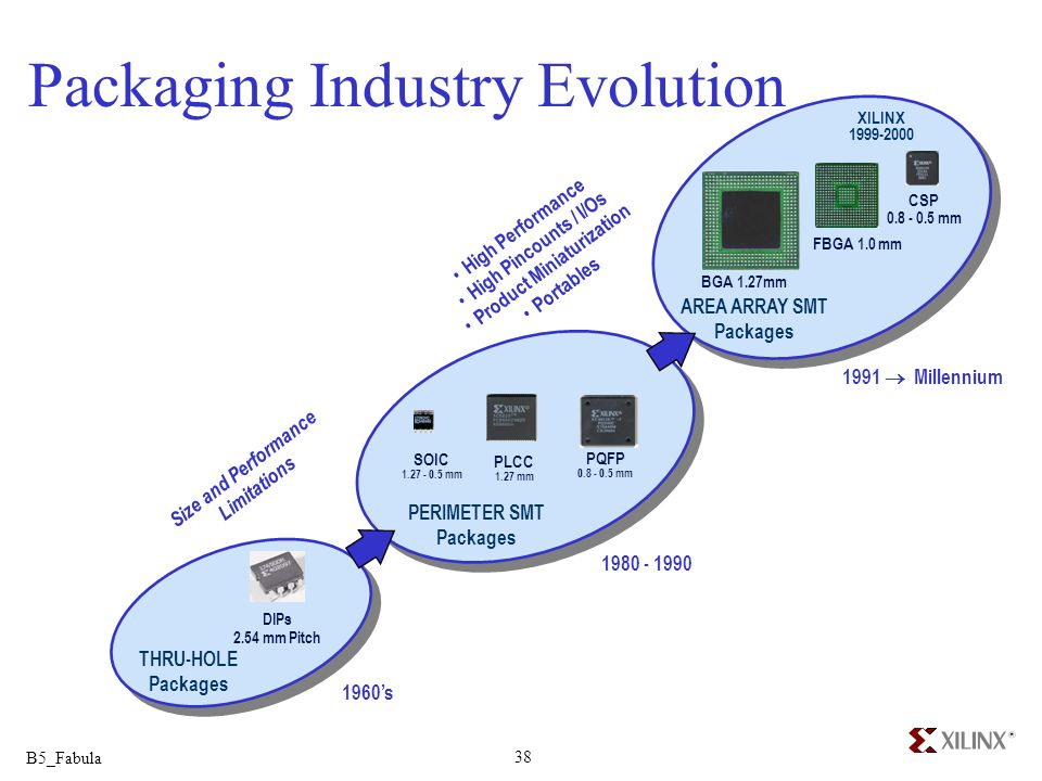 B5_Fabula 38 Packaging Industry Evolution 1960s THRU-HOLE Packages DIPs 2.54 mm Pitch 1980 - 1990 PQFP 0.8 - 0.5 mm PLCC 1.27 mm PERIMETER SMT Package