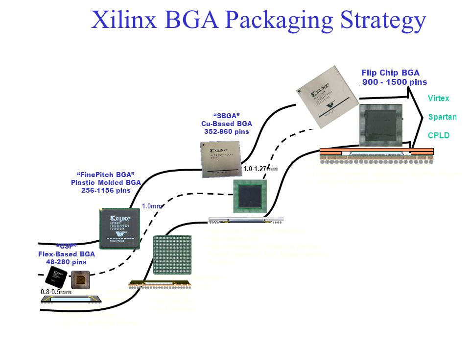 Xilinx BGA Packaging Strategy Highest Power / Thermal Dissipation Highest Density / IOs High Performance Interconnect Enabler Feature Crammed, High Sp