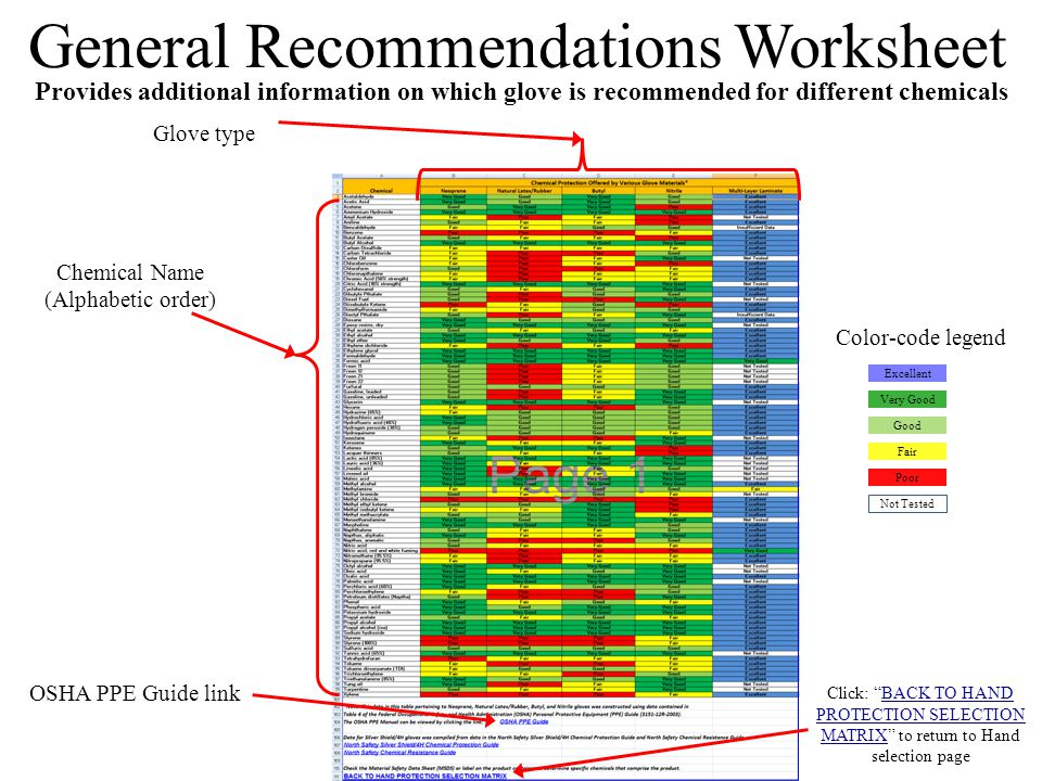 General Recommendations Worksheet Provides additional information on which glove is recommended for different chemicals Chemical Name (Alphabetic order) Glove type Excellent Very Good Good Poor Fair Not Tested Color-code legend OSHA PPE Guide link Click: BACK TO HAND PROTECTION SELECTION MATRIX to return to Hand selection page